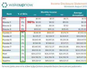 wake-up-now-income-disclosure1