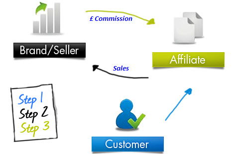 Affiliate marketing forex offers
